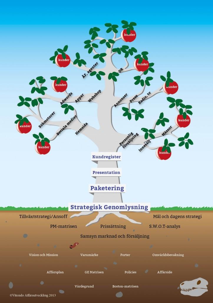 Kunskapsträdet